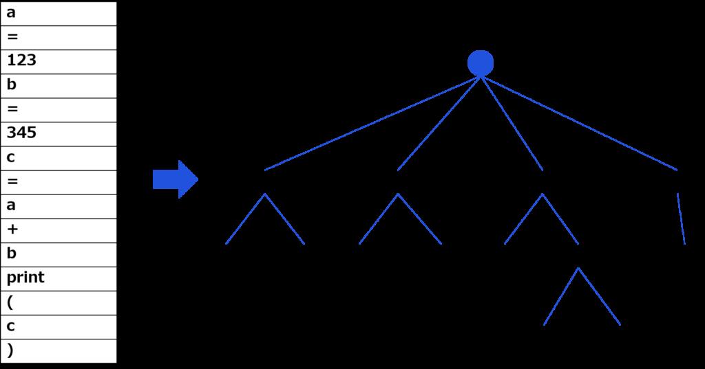 抽象構文木(AST)