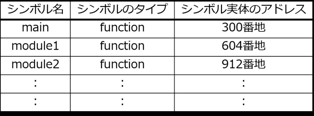 シンボルテーブル