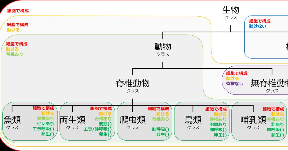 継承(inheritance)