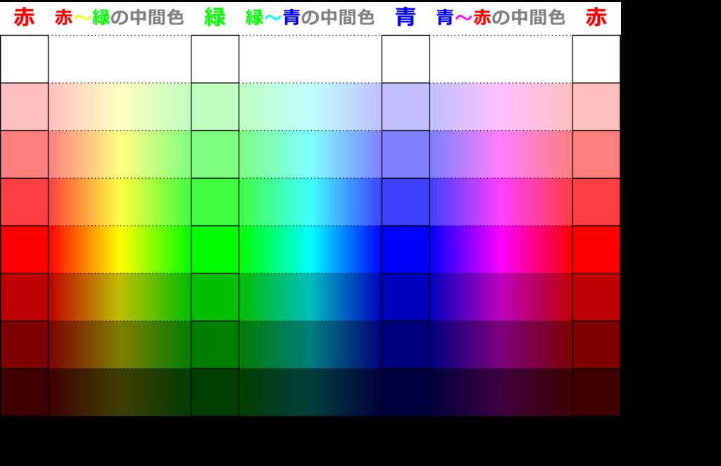 3原色から様々な色を表現