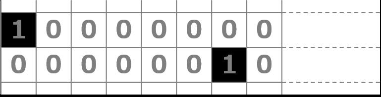 各ビットの 0 と 1 を反対にする NOT オペコードの例