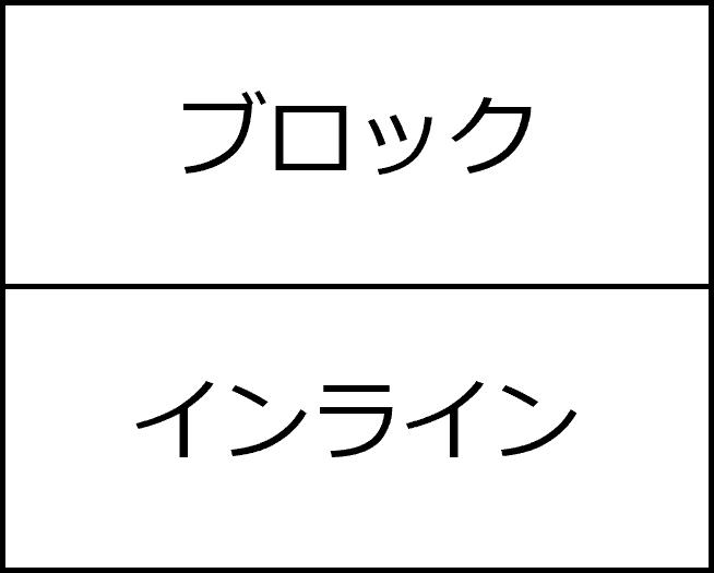 ブロック→インライン